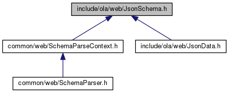 Open Lighting Architecture: include/ola/web/JsonSchema h